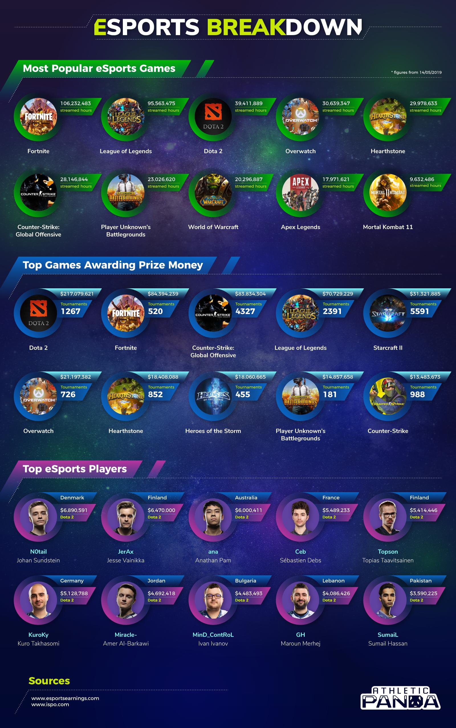 eSports statistics infographic